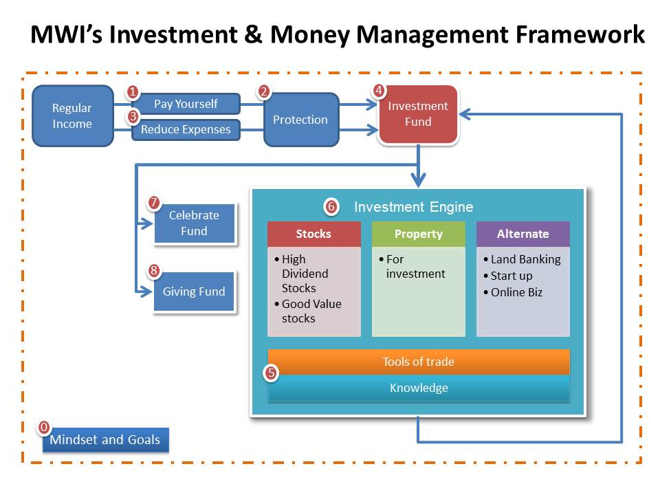 One pager on how to manage investment and money