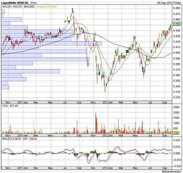 lippo mall Reit price chart