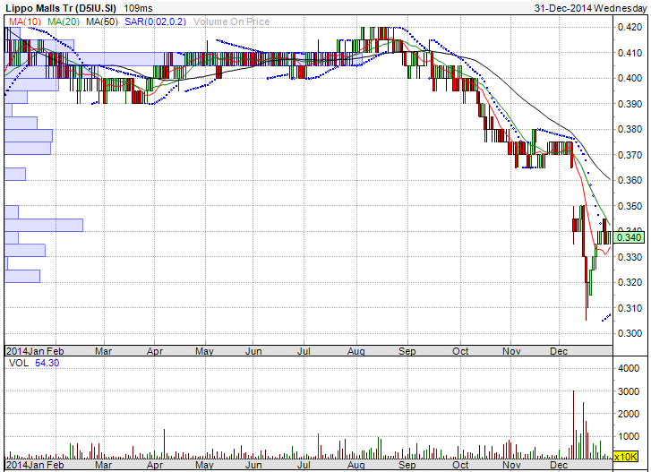 Lippo 1yr chart