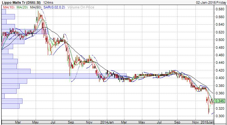 lippo 2 yr chart