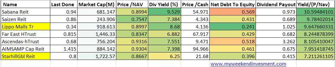 yield vs pNAV 1501 chart